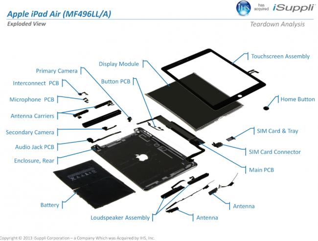 iPad Air в деталях