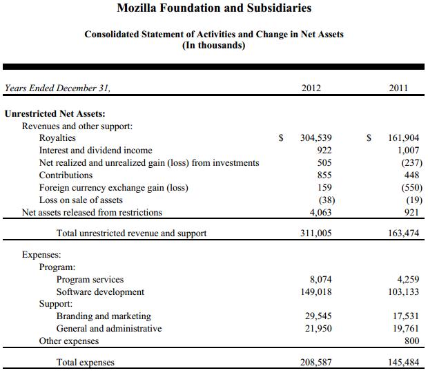 доход Mozilla в 2012 году